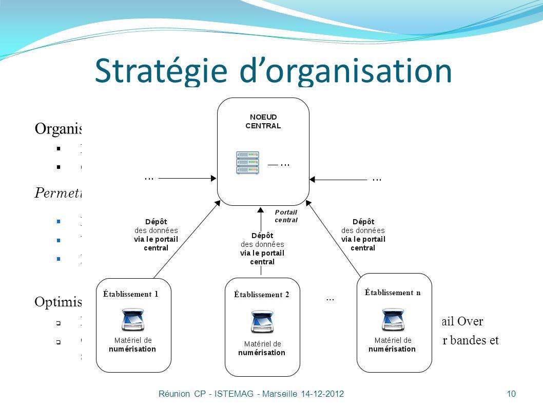Stratégie d'organisation