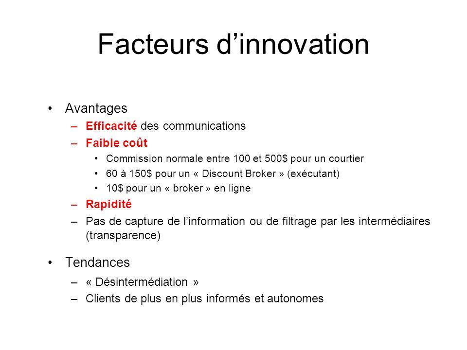 Facteurs d'innovation
