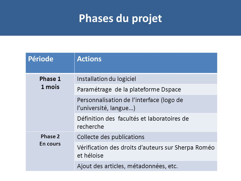 Phases du projet Période Actions Phase 1 1 mois