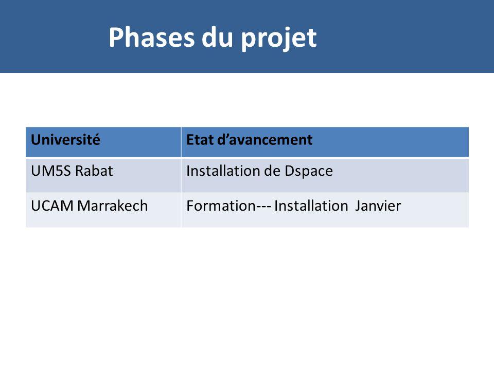 Phases du projet Université Etat d'avancement UM5S Rabat