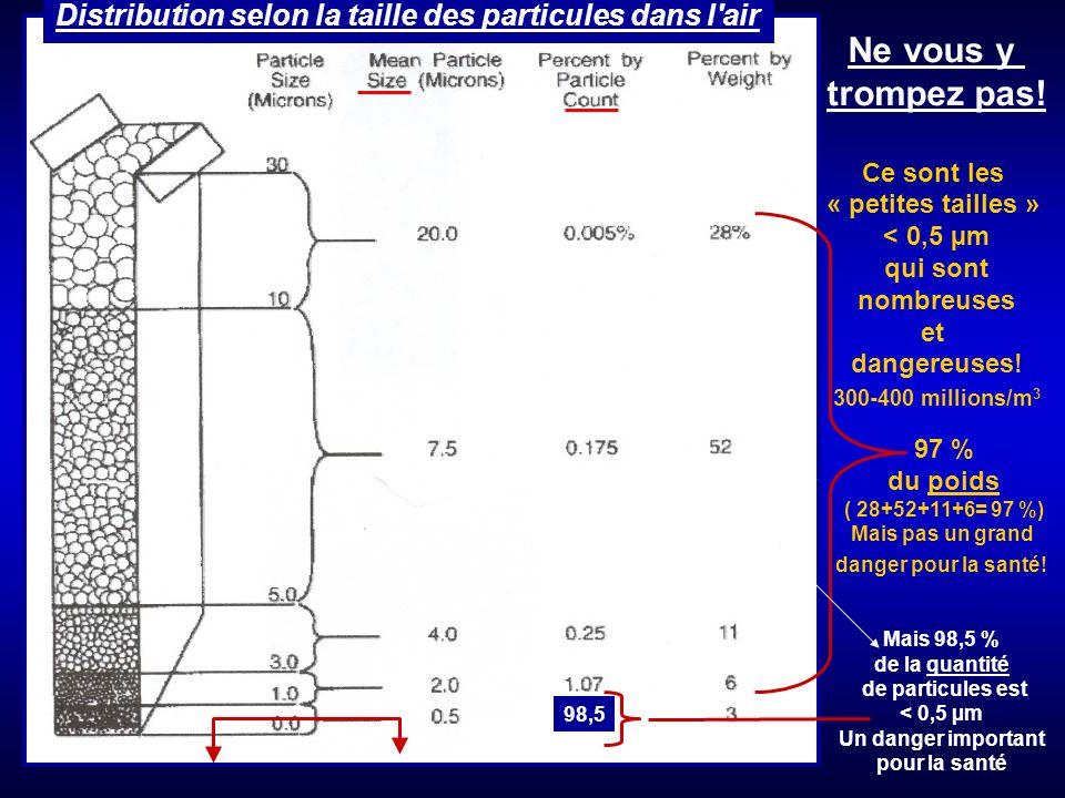 Distribution selon la taille des particules dans l air