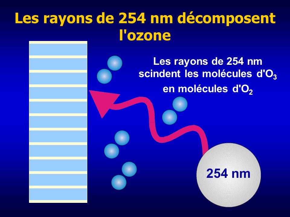 Les rayons de 254 nm décomposent l ozone