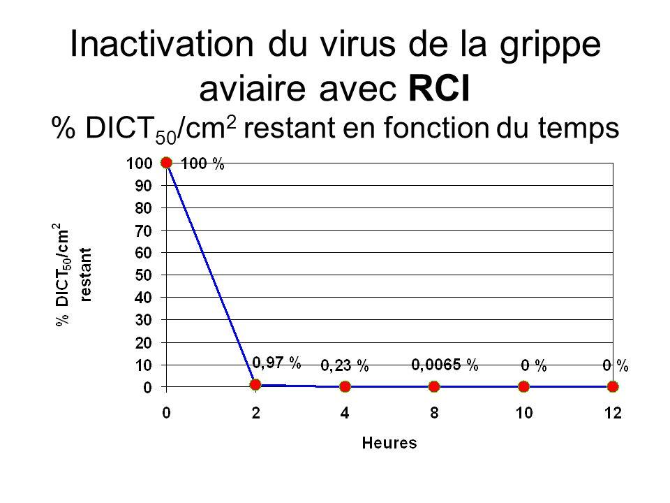 Inactivation du virus de la grippe aviaire avec RCI % DICT50/cm2 restant en fonction du temps