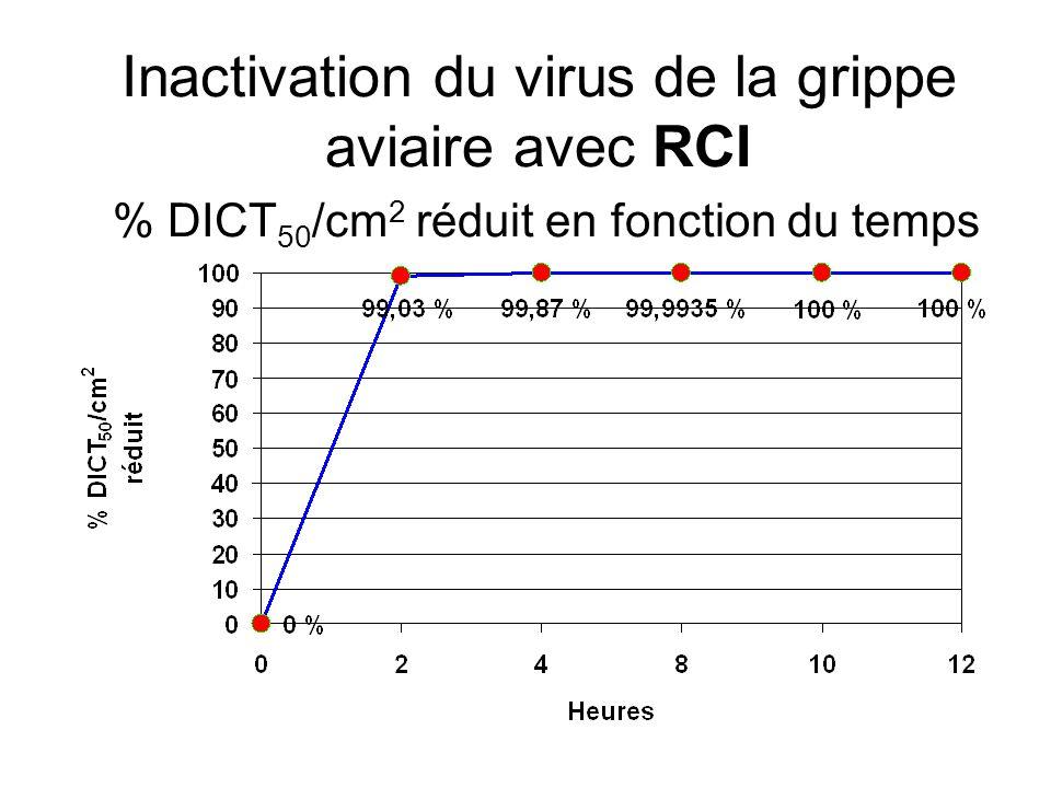 Inactivation du virus de la grippe aviaire avec RCI % DICT50/cm2 réduit en fonction du temps