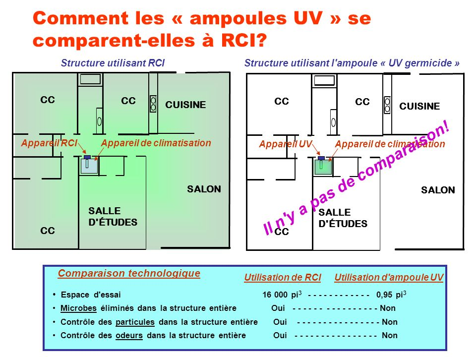 Comment les « ampoules UV » se comparent-elles à RCI