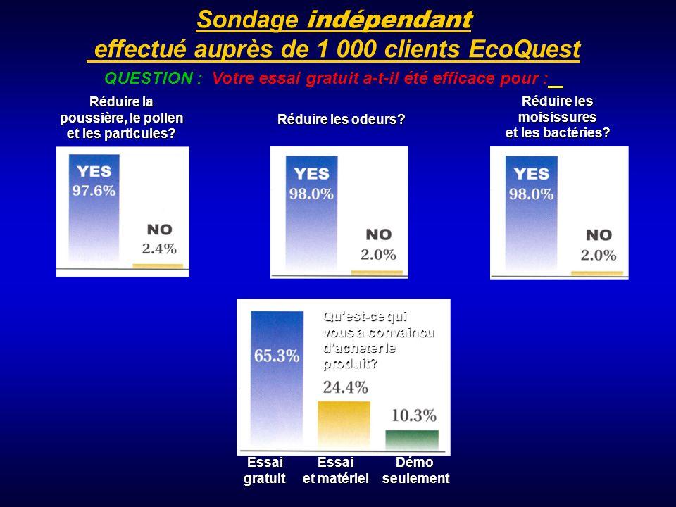 effectué auprès de 1 000 clients EcoQuest