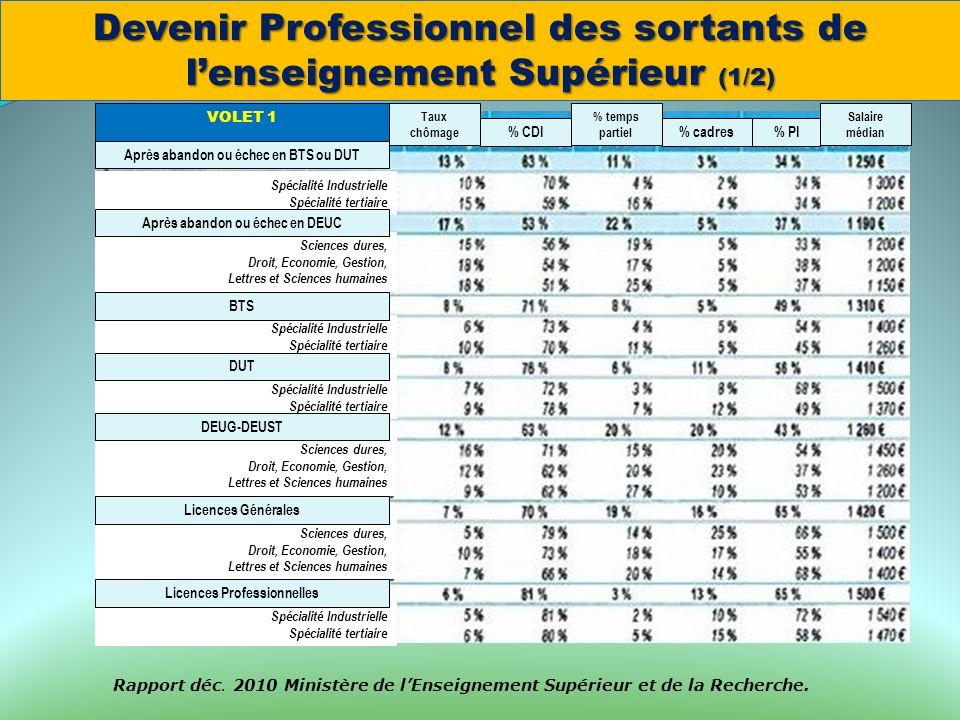 Devenir Professionnel des sortants de l'enseignement Supérieur (1/2)