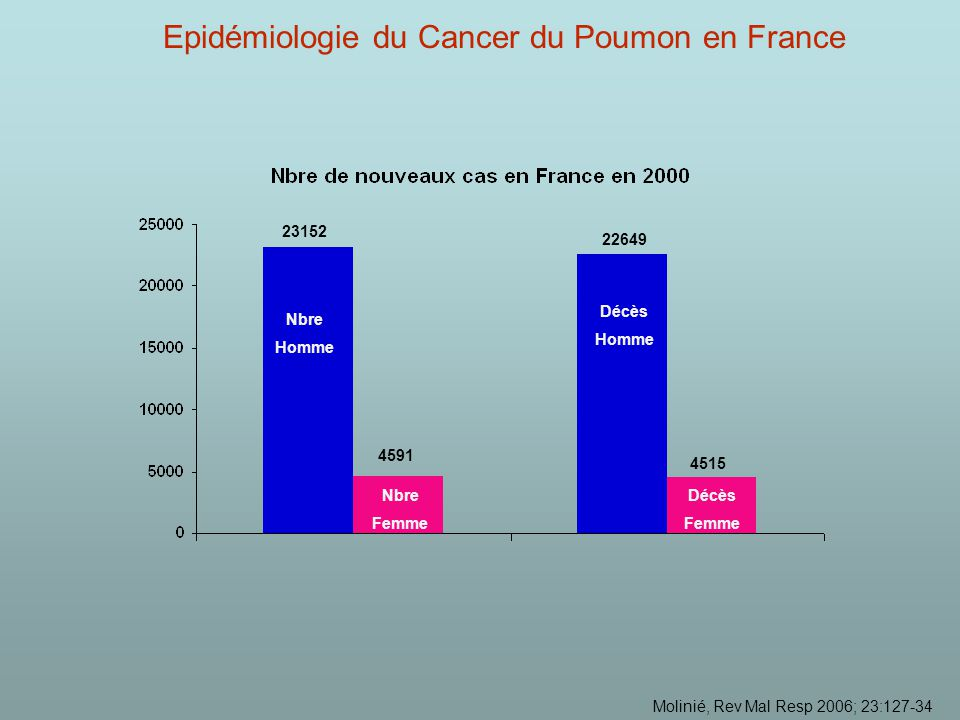 Epidémiologie du Cancer du Poumon en France