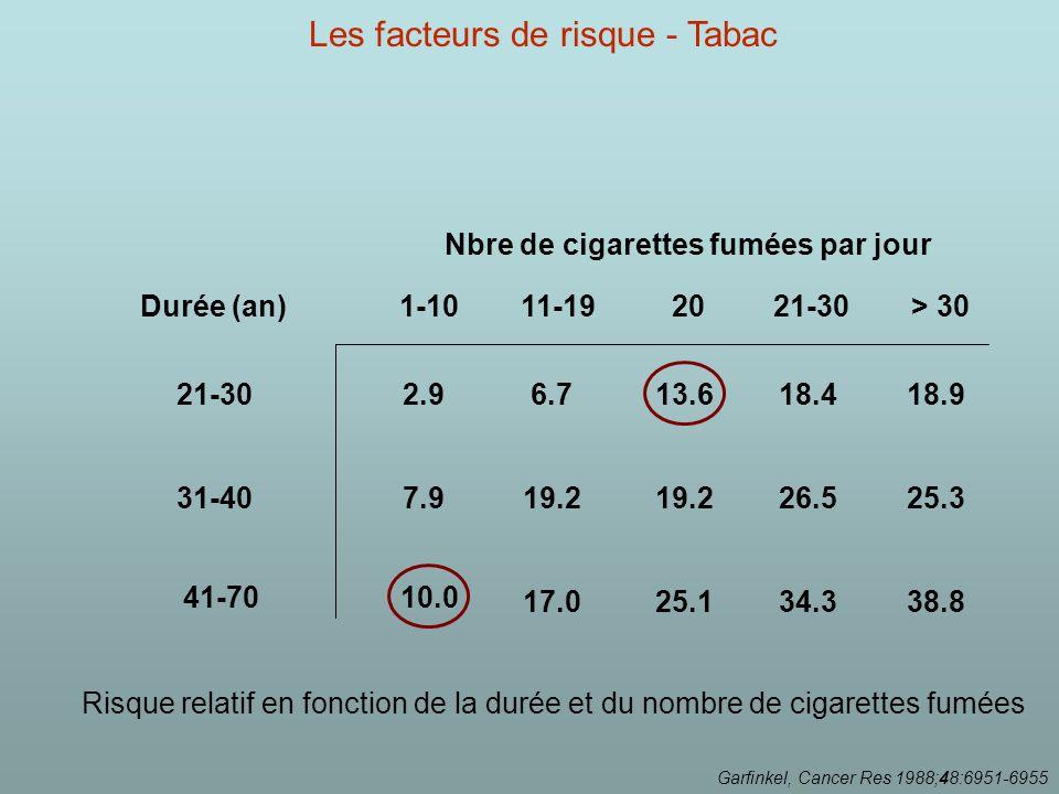 Nbre de cigarettes fumées par jour