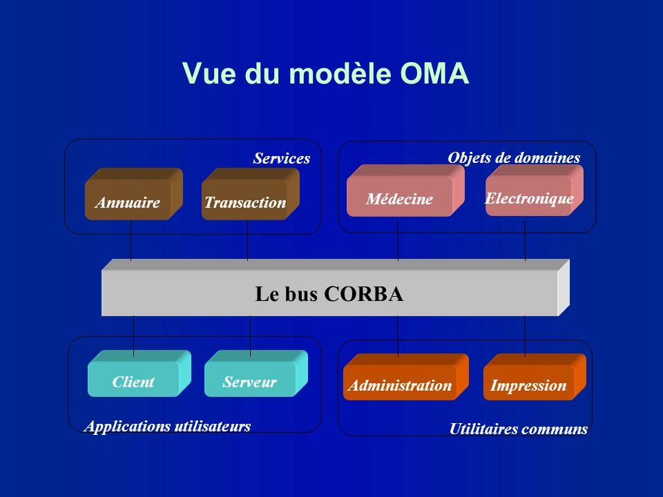 Vue du modèle OMA Le bus CORBA Services Objets de domaines Annuaire