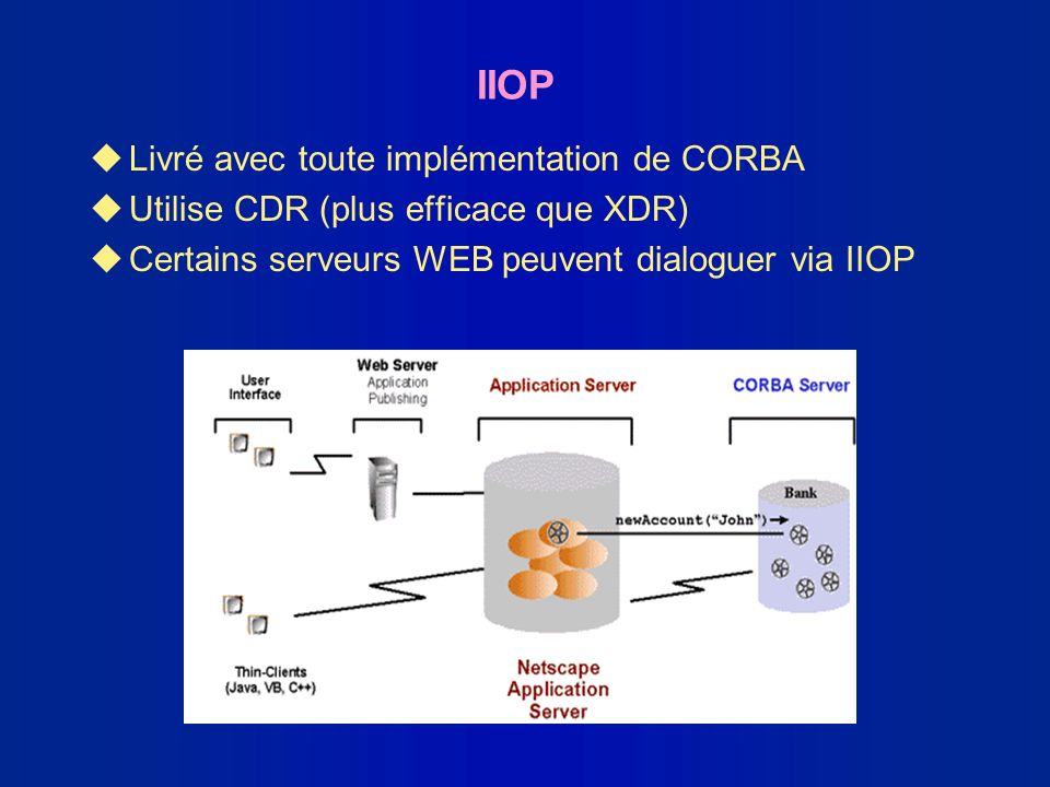 IIOP Livré avec toute implémentation de CORBA
