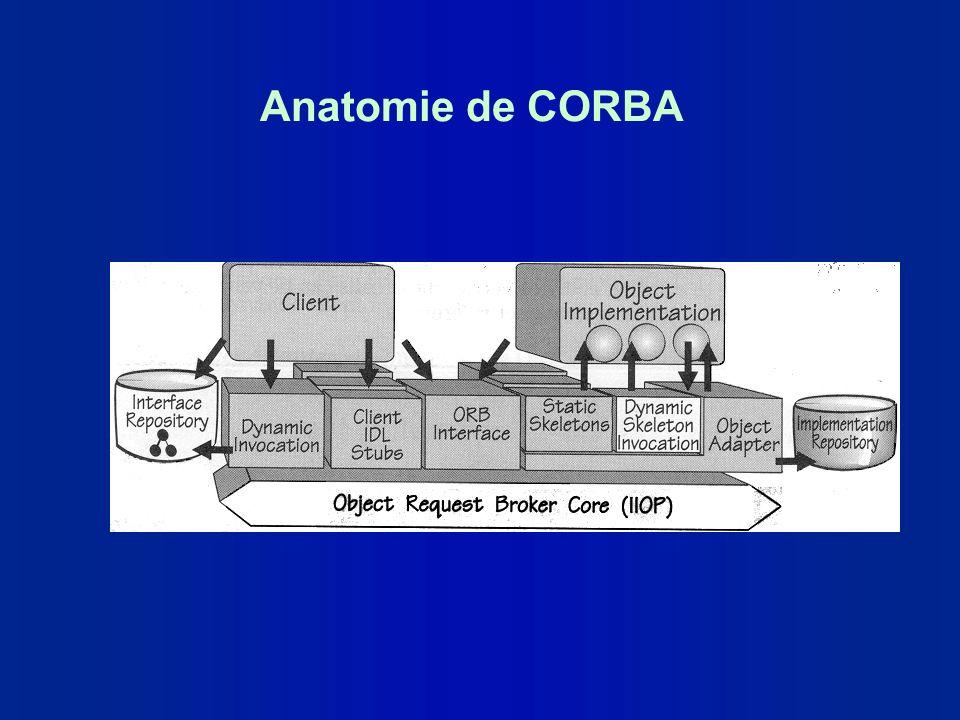 Anatomie de CORBA