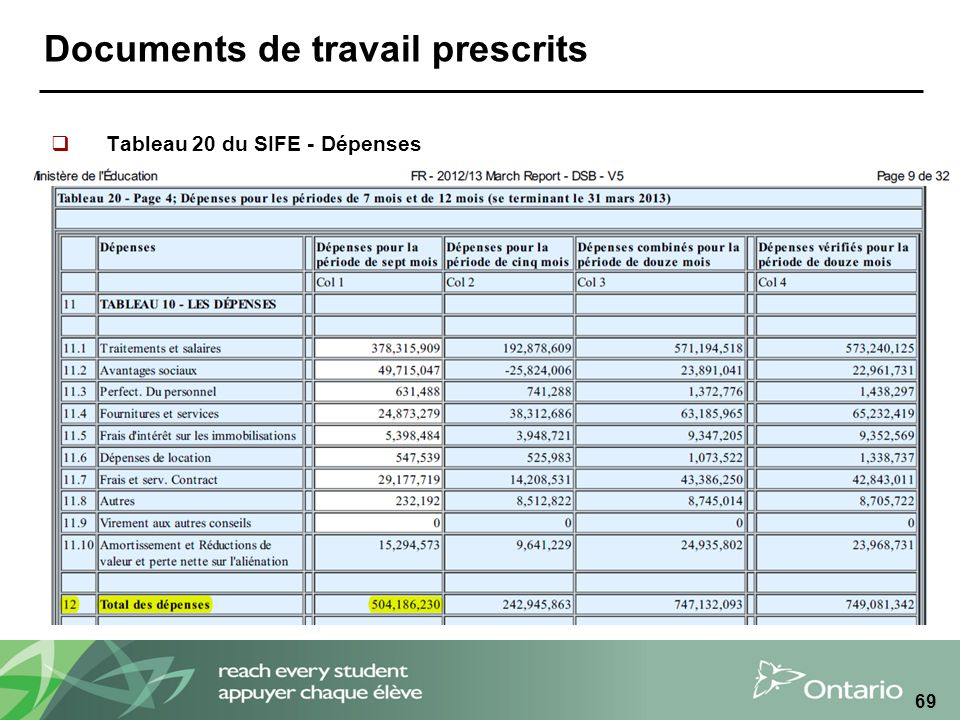 Documents de travail prescrits