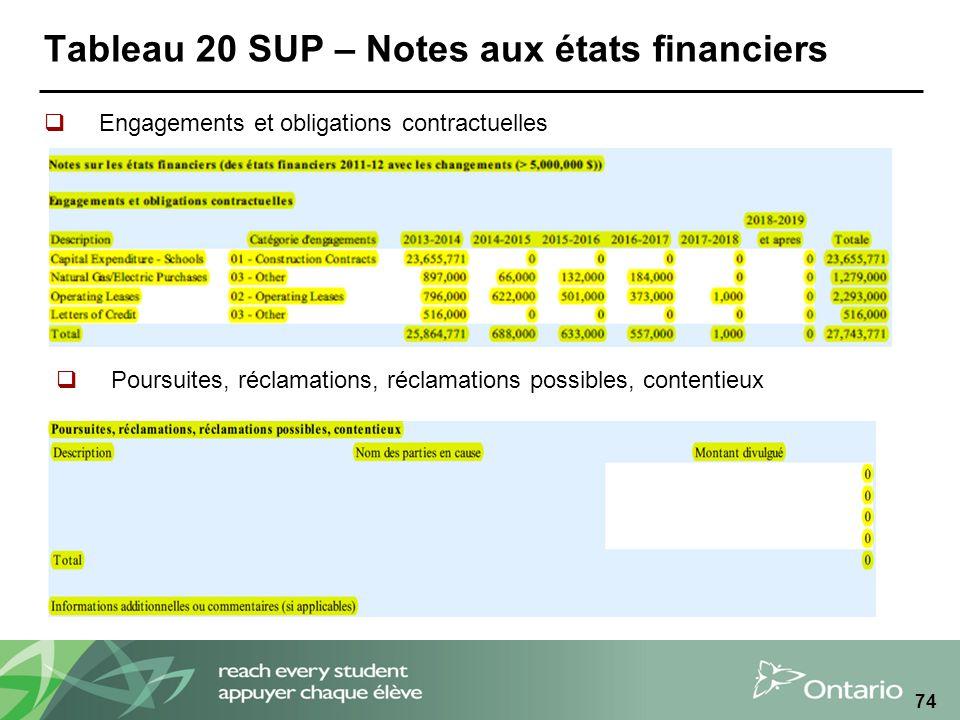 Tableau 20 SUP – Notes aux états financiers