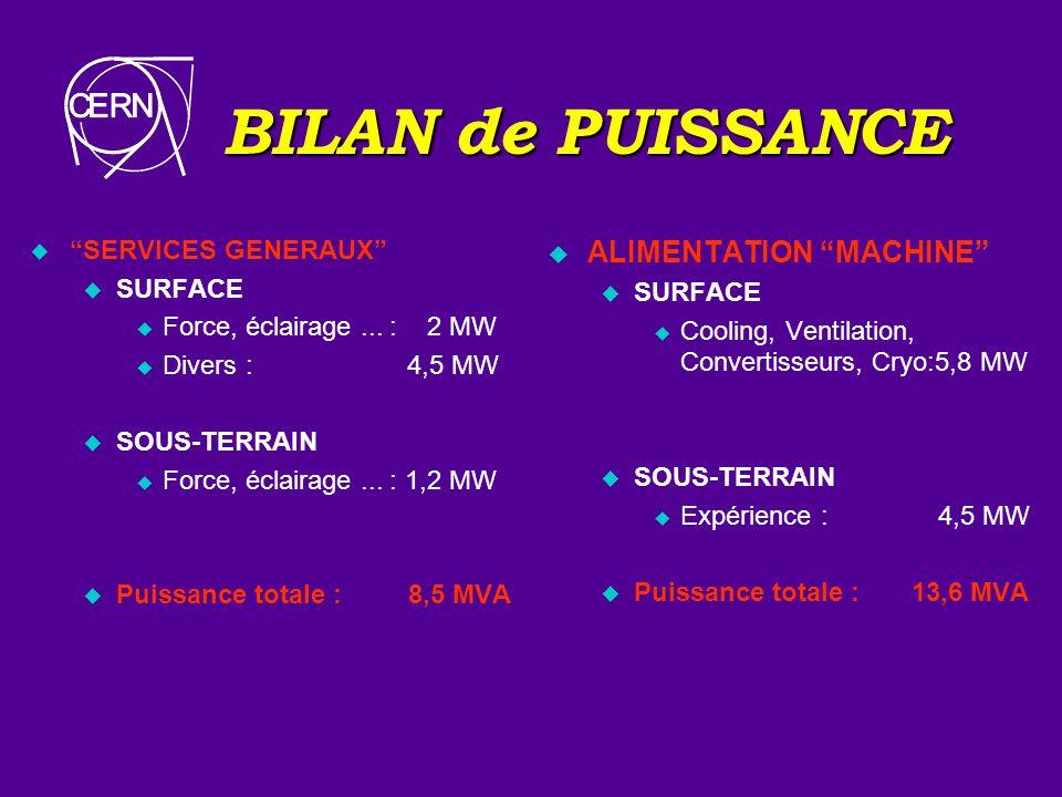 BILAN de PUISSANCE ALIMENTATION MACHINE SERVICES GENERAUX SURFACE