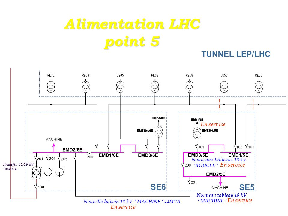 Alimentation LHC point 5