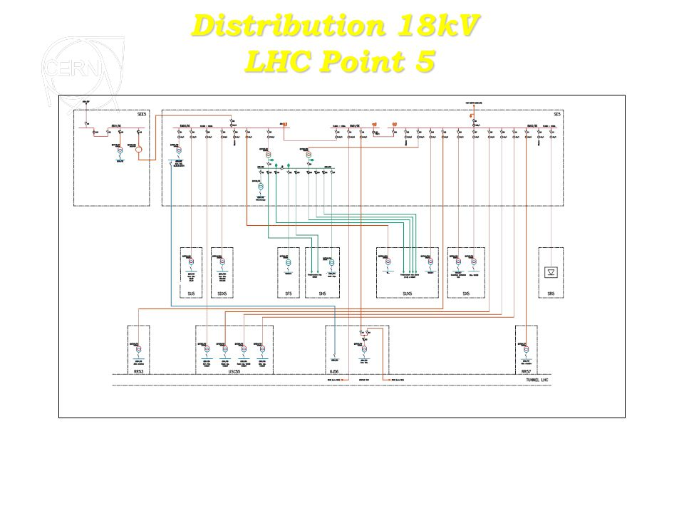 Distribution 18kV LHC Point 5