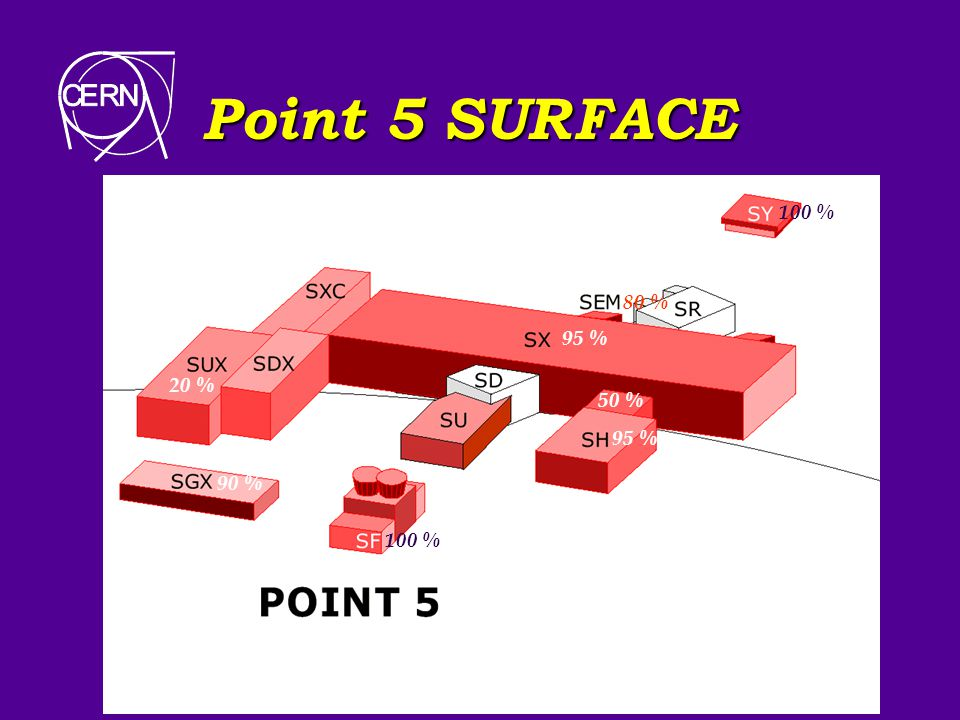 Point 5 SURFACE SY acces SX montage + ventilation experience