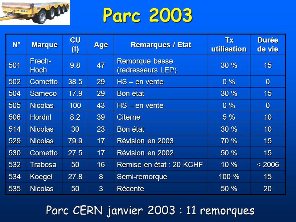 Parc CERN janvier 2003 : 11 remorques