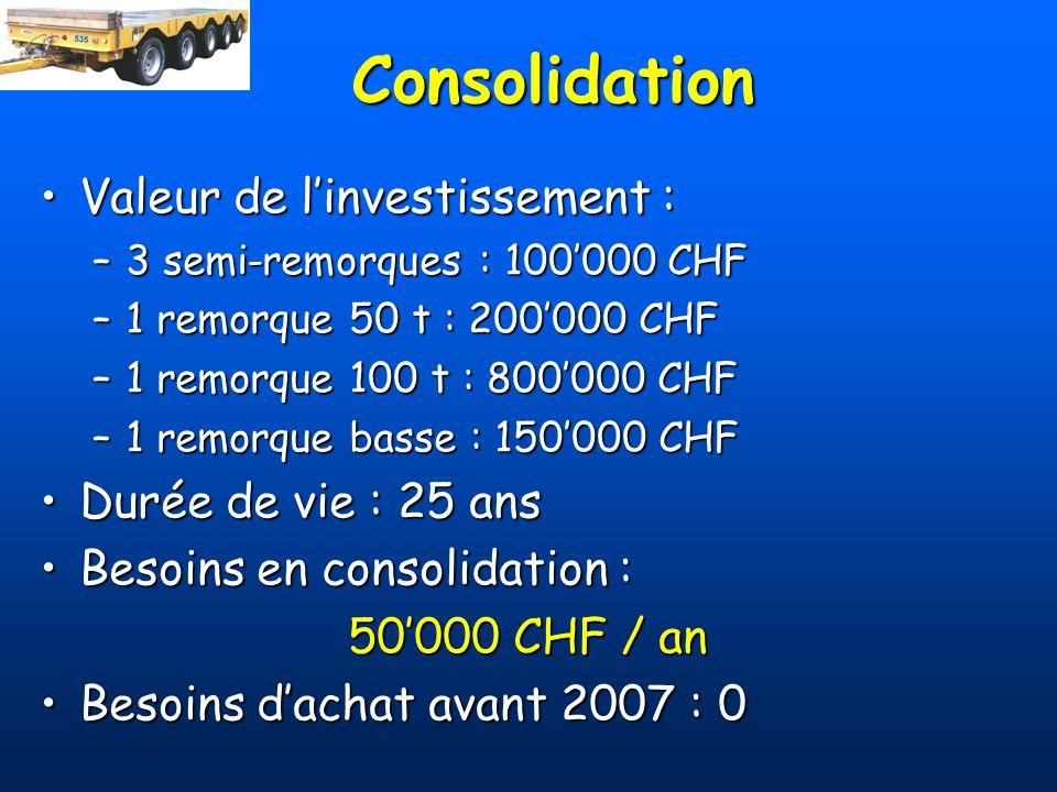 Consolidation Valeur de l'investissement : Durée de vie : 25 ans