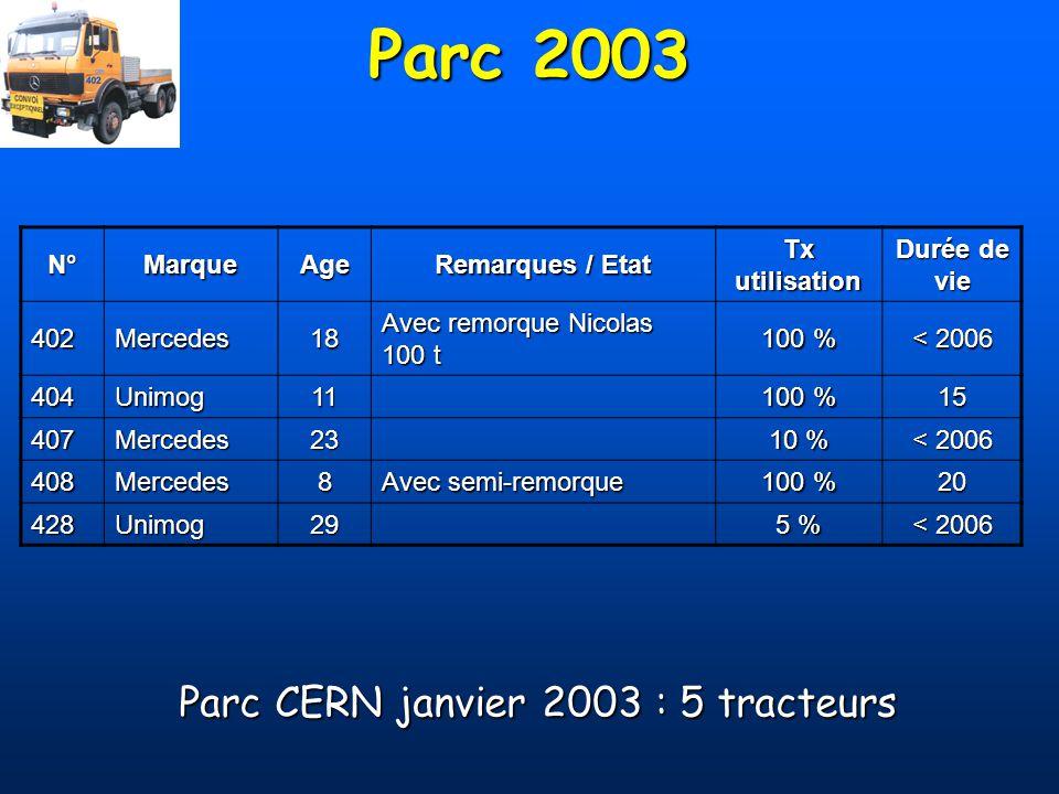 Parc CERN janvier 2003 : 5 tracteurs