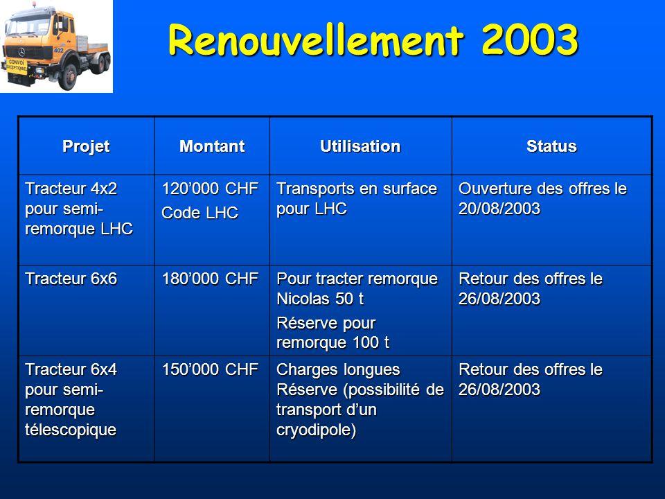 Renouvellement 2003 Projet Montant Utilisation Status