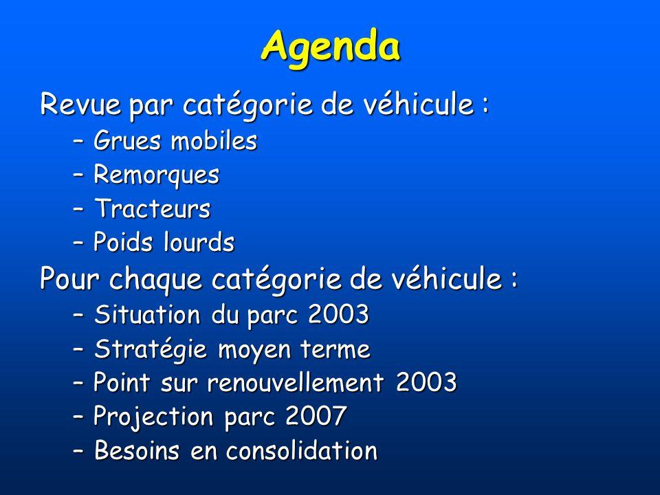 Agenda Revue par catégorie de véhicule :