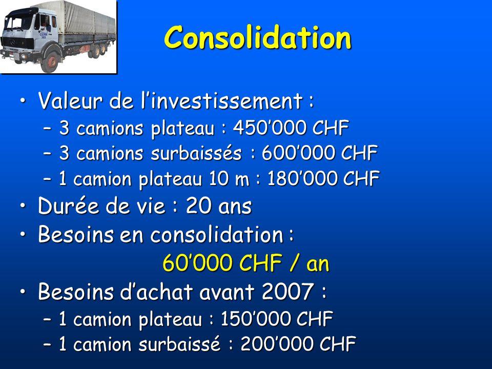 Consolidation Valeur de l'investissement : Durée de vie : 20 ans