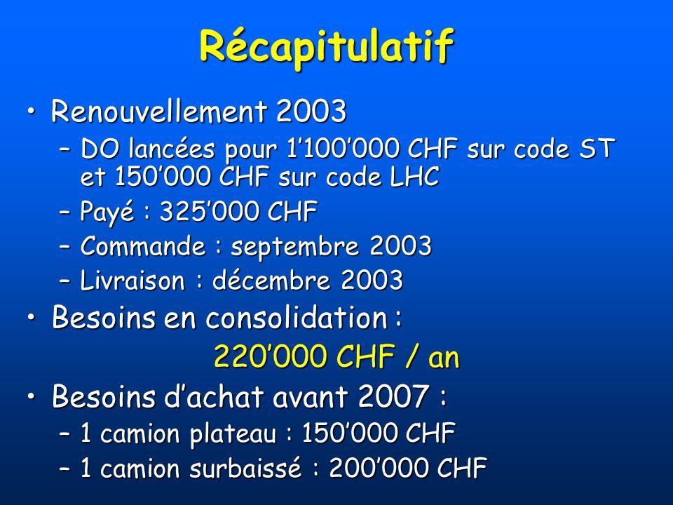 Récapitulatif Renouvellement 2003 Besoins en consolidation :