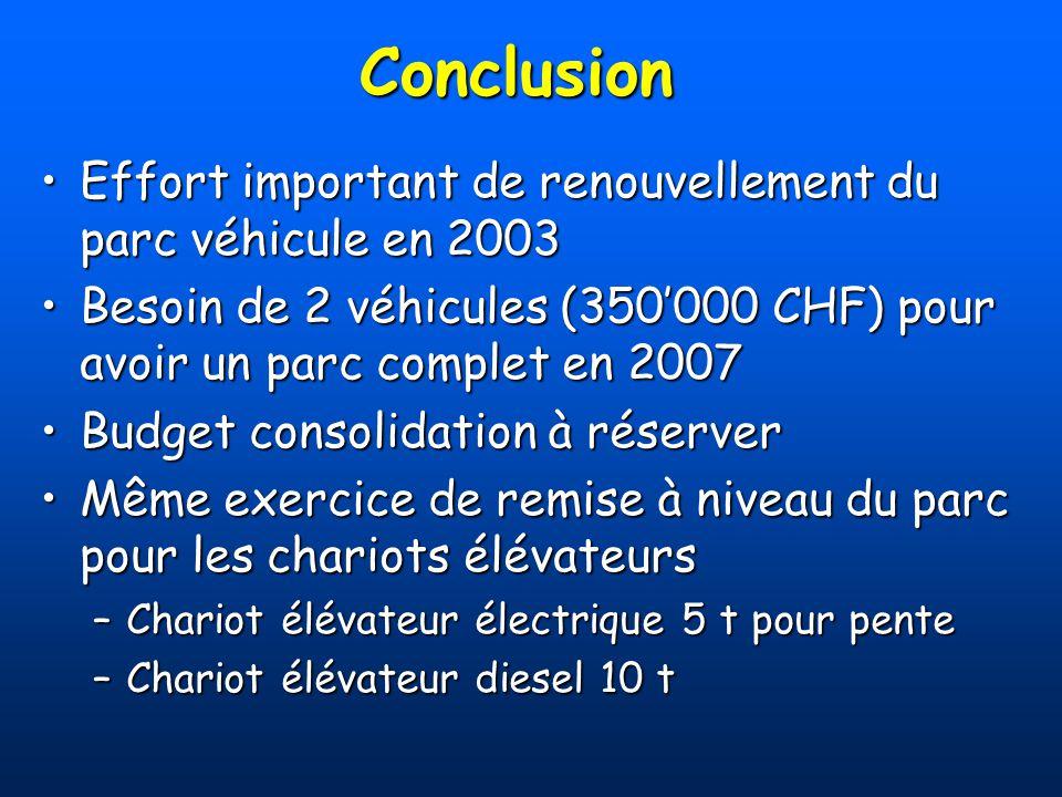 Conclusion Effort important de renouvellement du parc véhicule en 2003