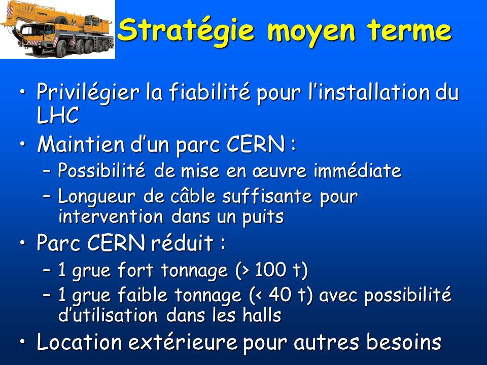 Stratégie moyen terme Privilégier la fiabilité pour l'installation du LHC. Maintien d'un parc CERN :