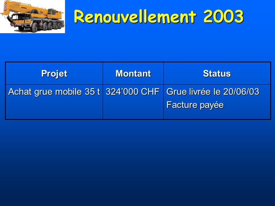 Renouvellement 2003 Projet Montant Status Achat grue mobile 35 t