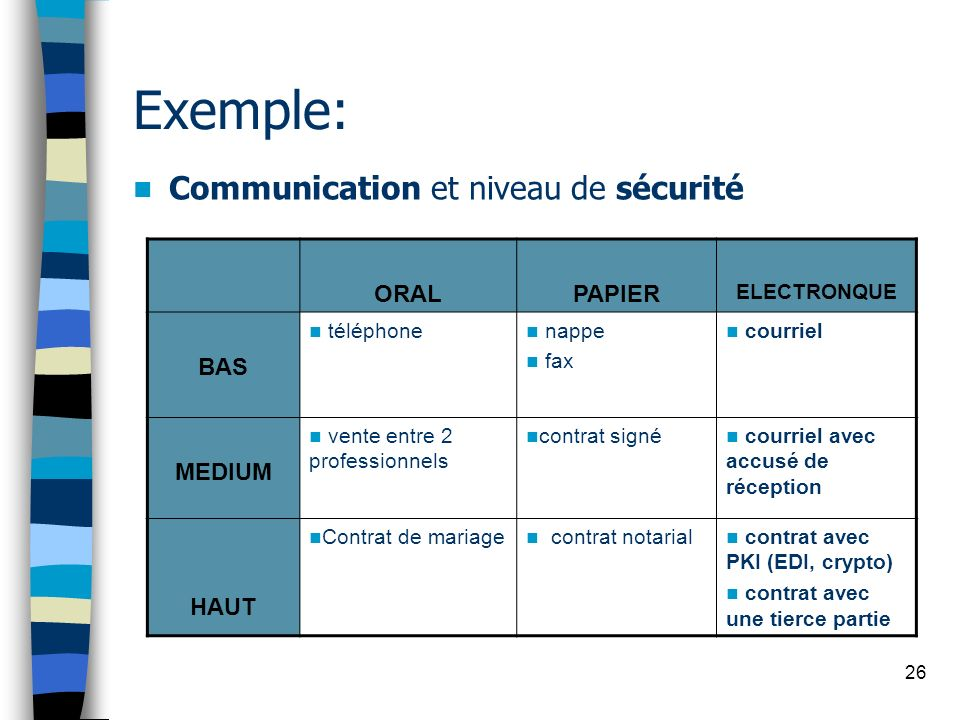 Exemple: Communication et niveau de sécurité ORAL PAPIER BAS MEDIUM