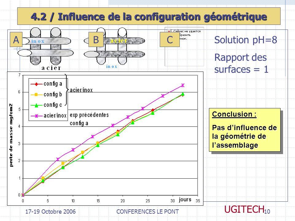 4.2 / Influence de la configuration géométrique