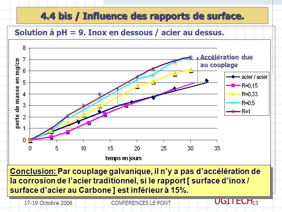 4.4 bis / Influence des rapports de surface.