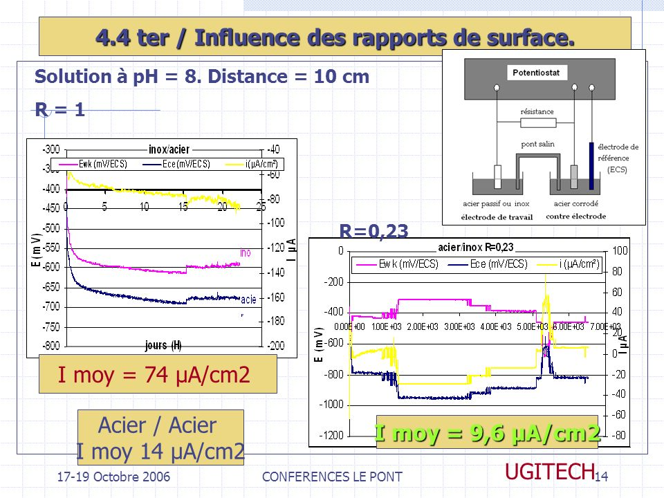 4.4 ter / Influence des rapports de surface.