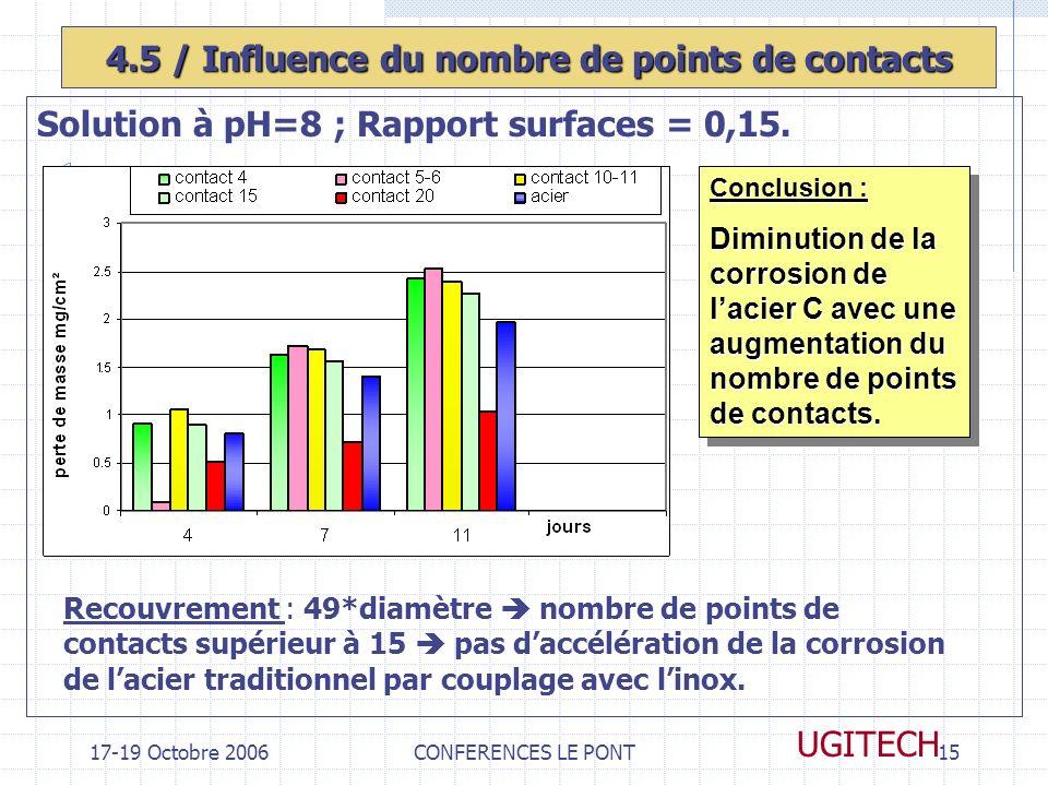 4.5 / Influence du nombre de points de contacts