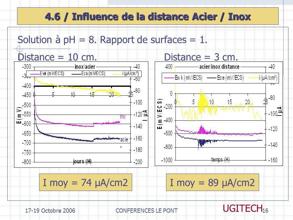 4.6 / Influence de la distance Acier / Inox