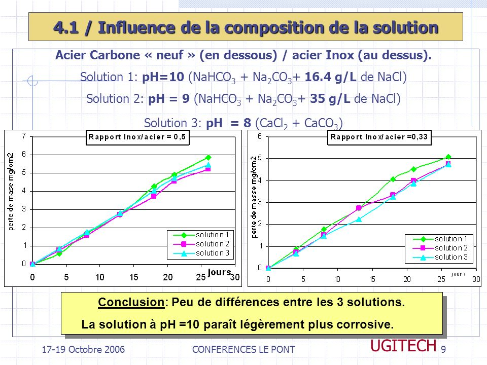 4.1 / Influence de la composition de la solution
