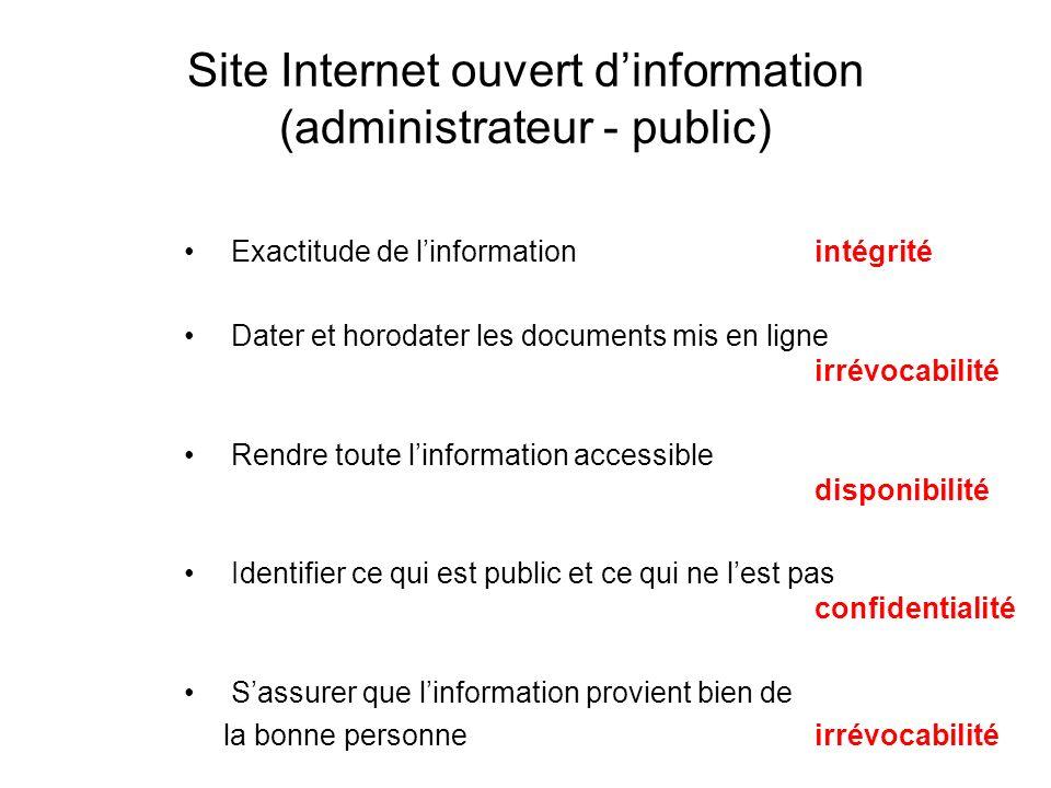 Site Internet ouvert d'information (administrateur - public)