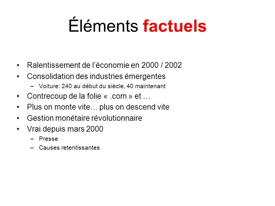Éléments factuels Ralentissement de l'économie en 2000 / 2002