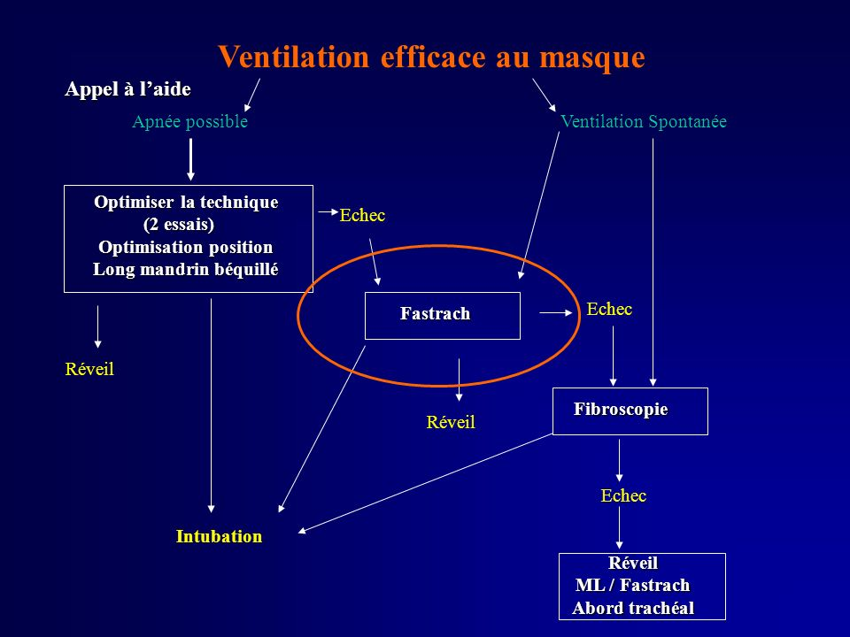 Ventilation efficace au masque