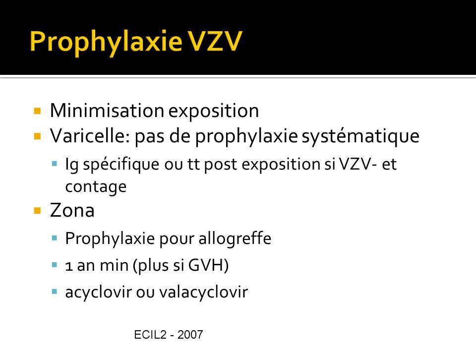 Prophylaxie VZV Minimisation exposition