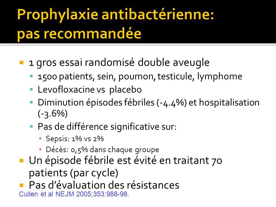 Prophylaxie antibactérienne: pas recommandée