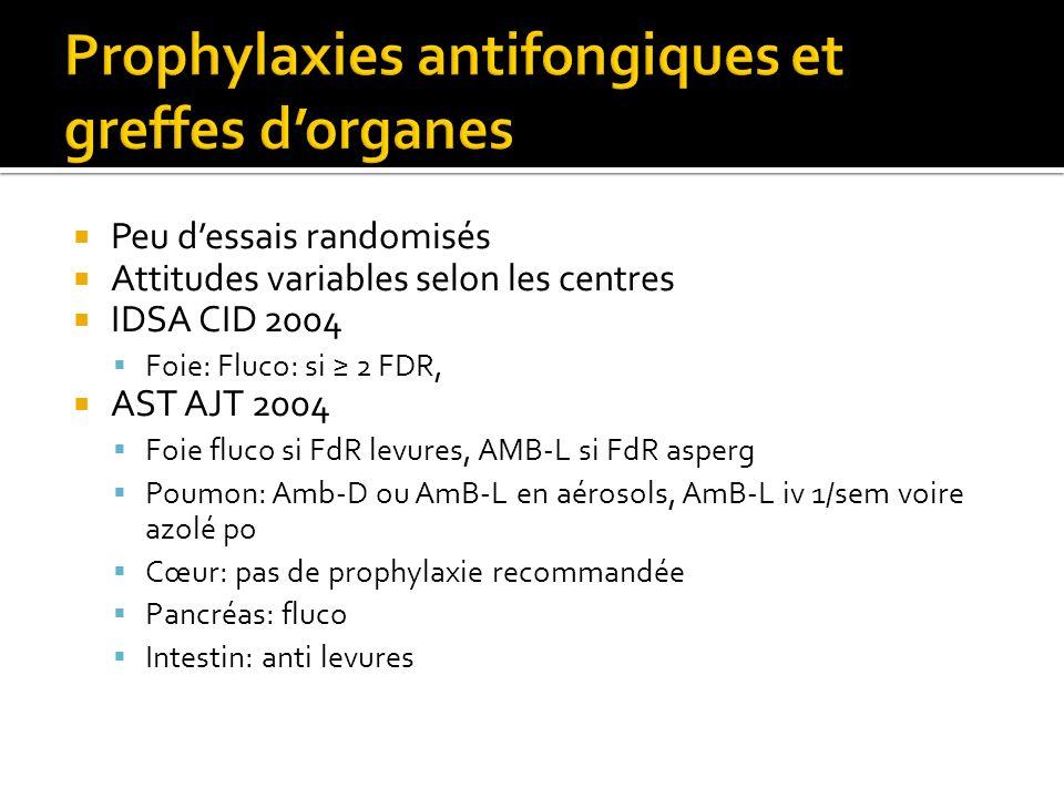 Prophylaxies antifongiques et greffes d'organes