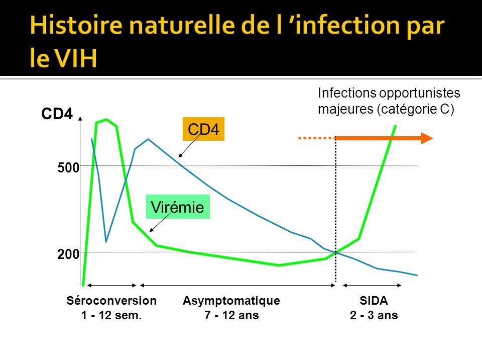Histoire naturelle de l 'infection par le VIH