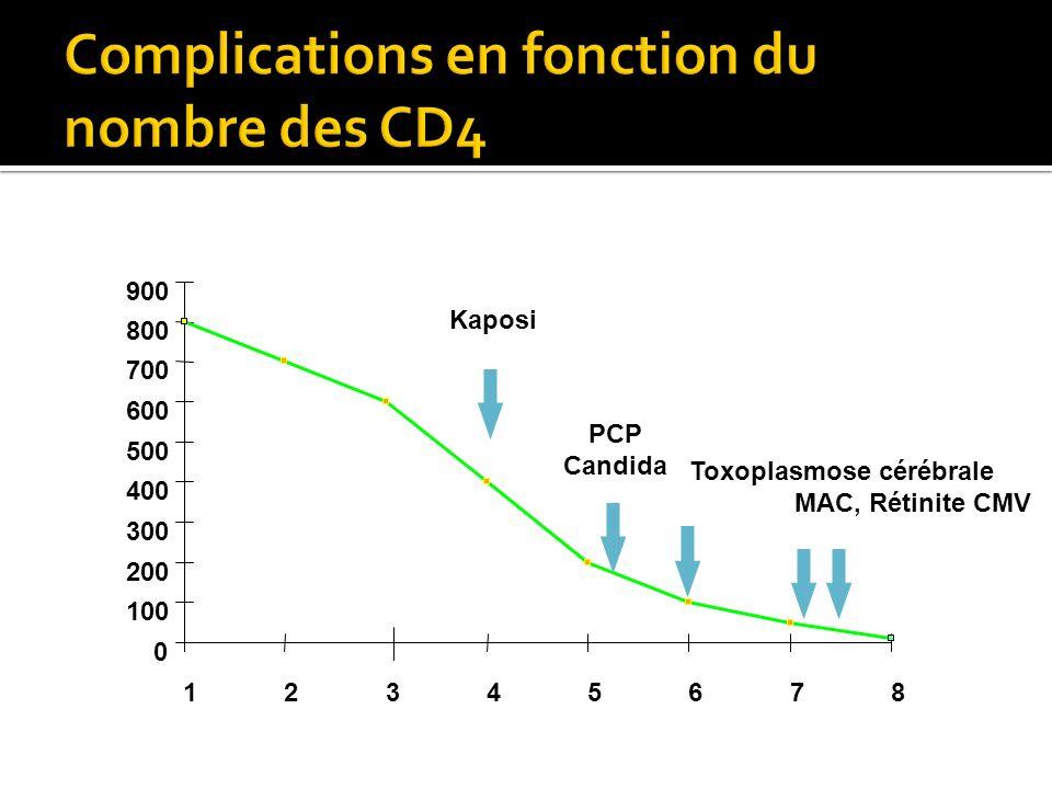 Complications en fonction du nombre des CD4