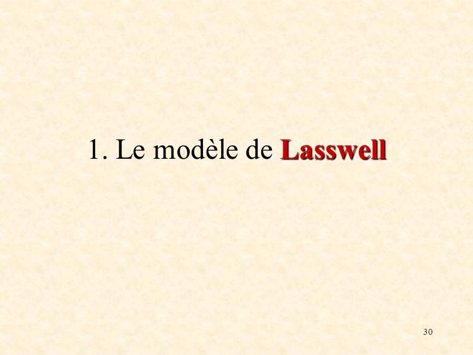 1. Le modèle de Lasswell