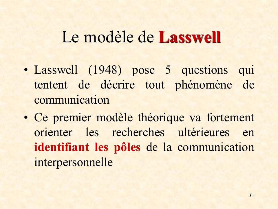 Le modèle de Lasswell Lasswell (1948) pose 5 questions qui tentent de décrire tout phénomène de communication.