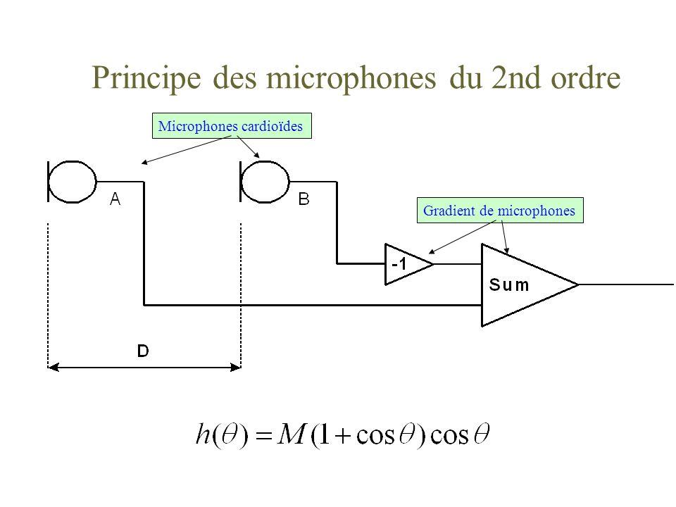Principe des microphones du 2nd ordre